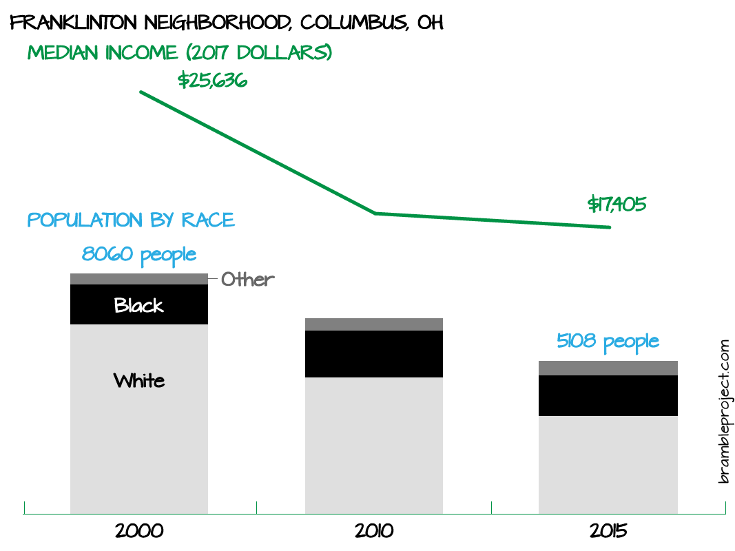 Franklinton Columbus demographic changes