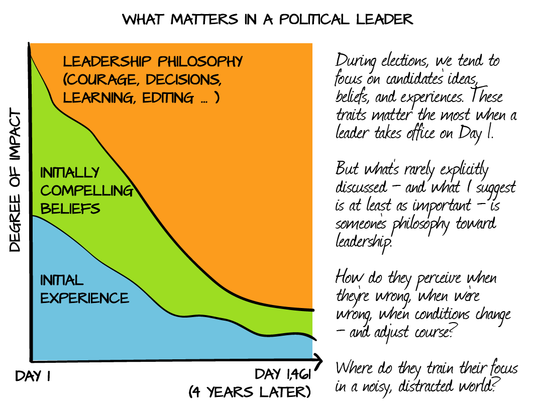 Graph of Important Leadership Qualities over Time