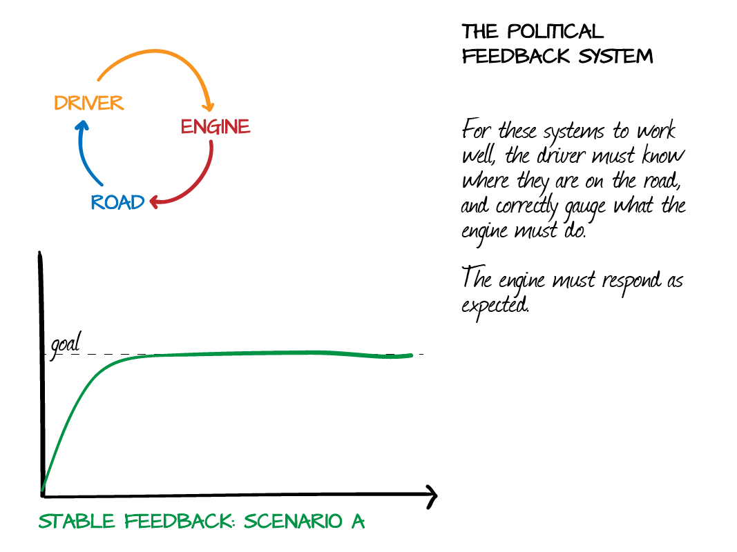 The Political Feedback System: Car and Driver