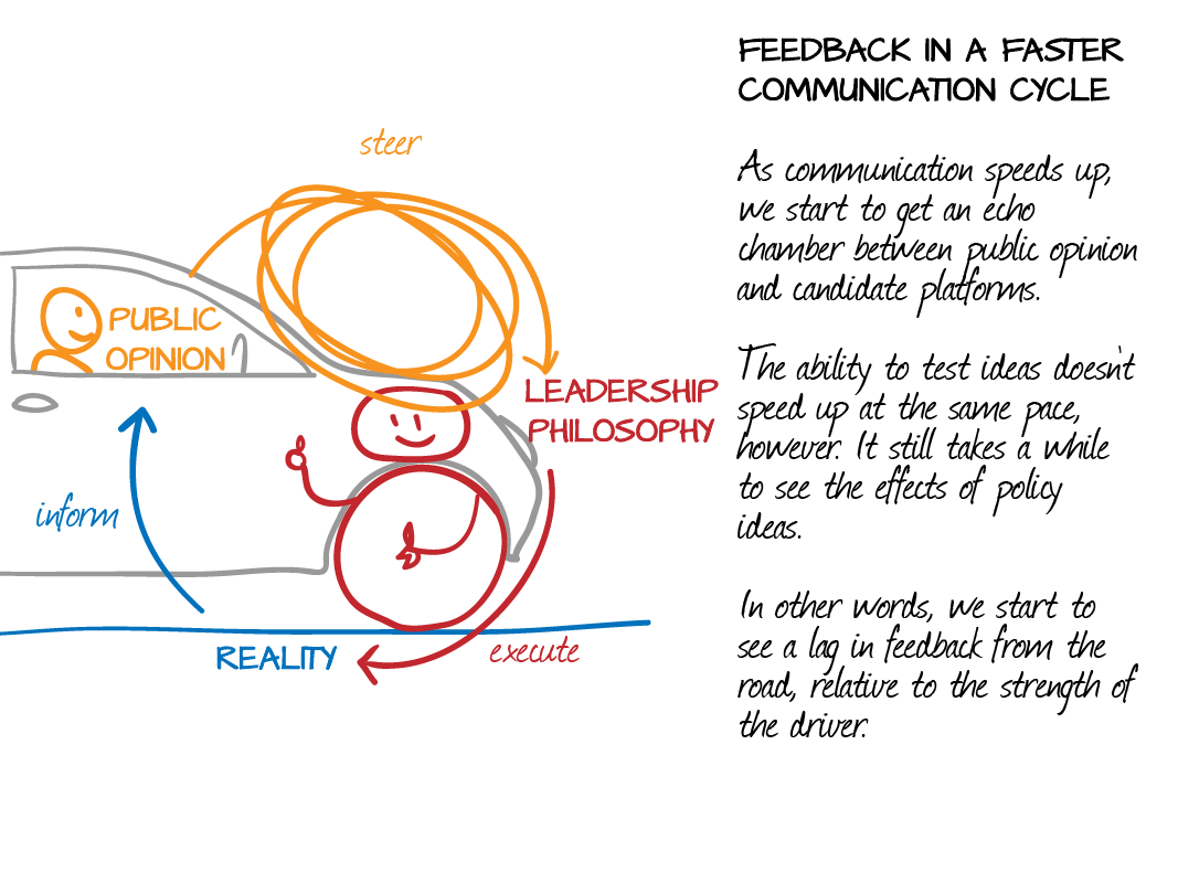 Political Feedback in a Faster Communication Cycle