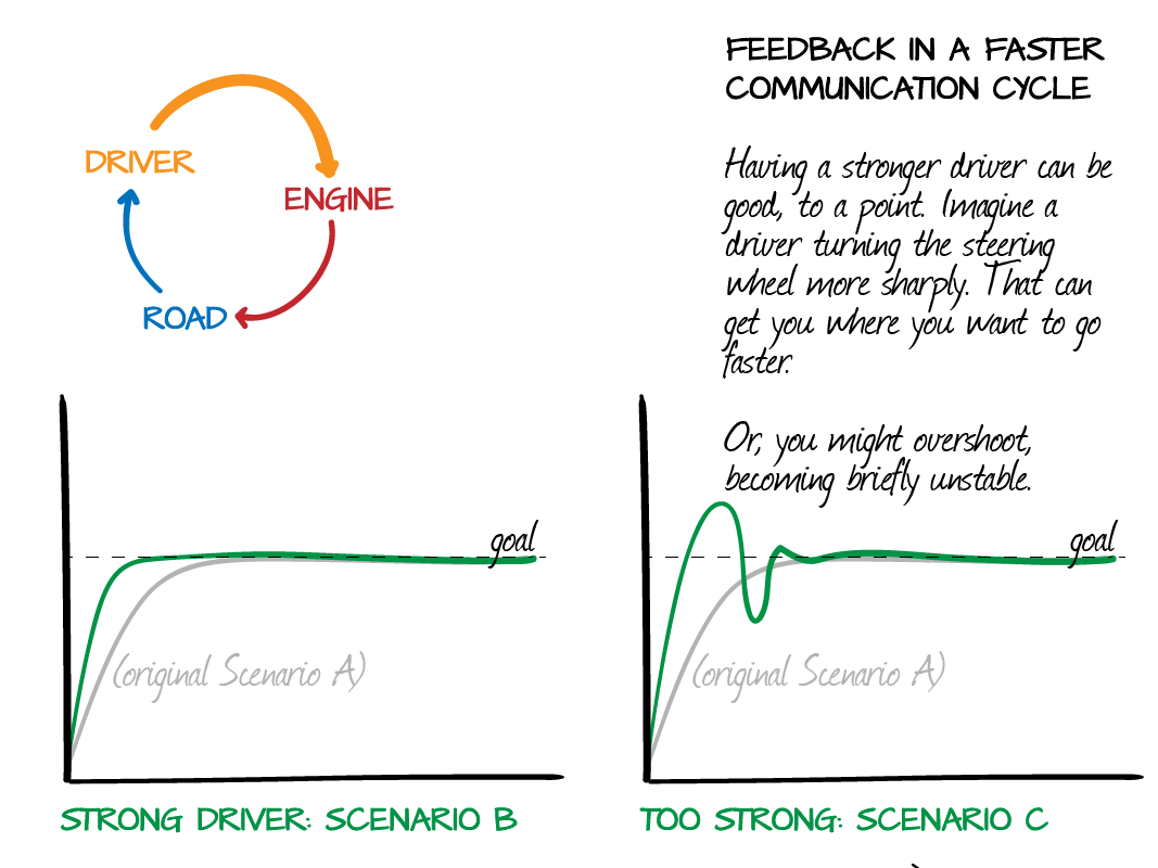 Political Feedback in a Faster Communication Cycle: Car and Driver
